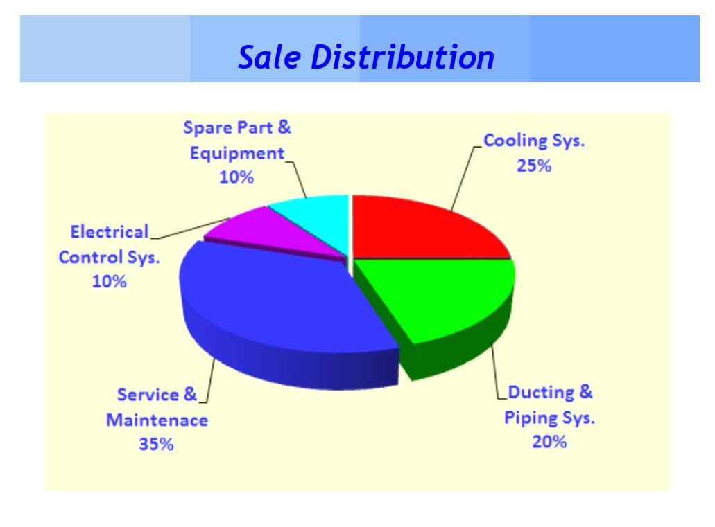 Sale Distribution